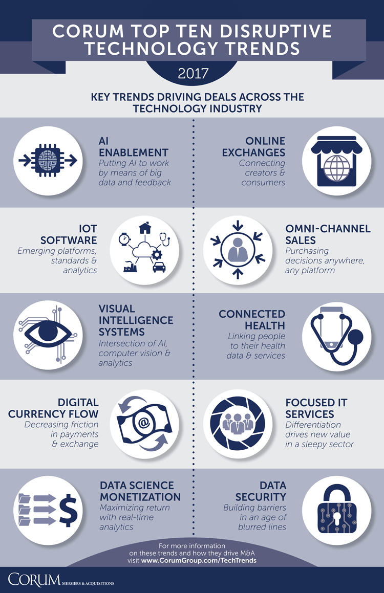 Top Ten Disruptive Technology Trends